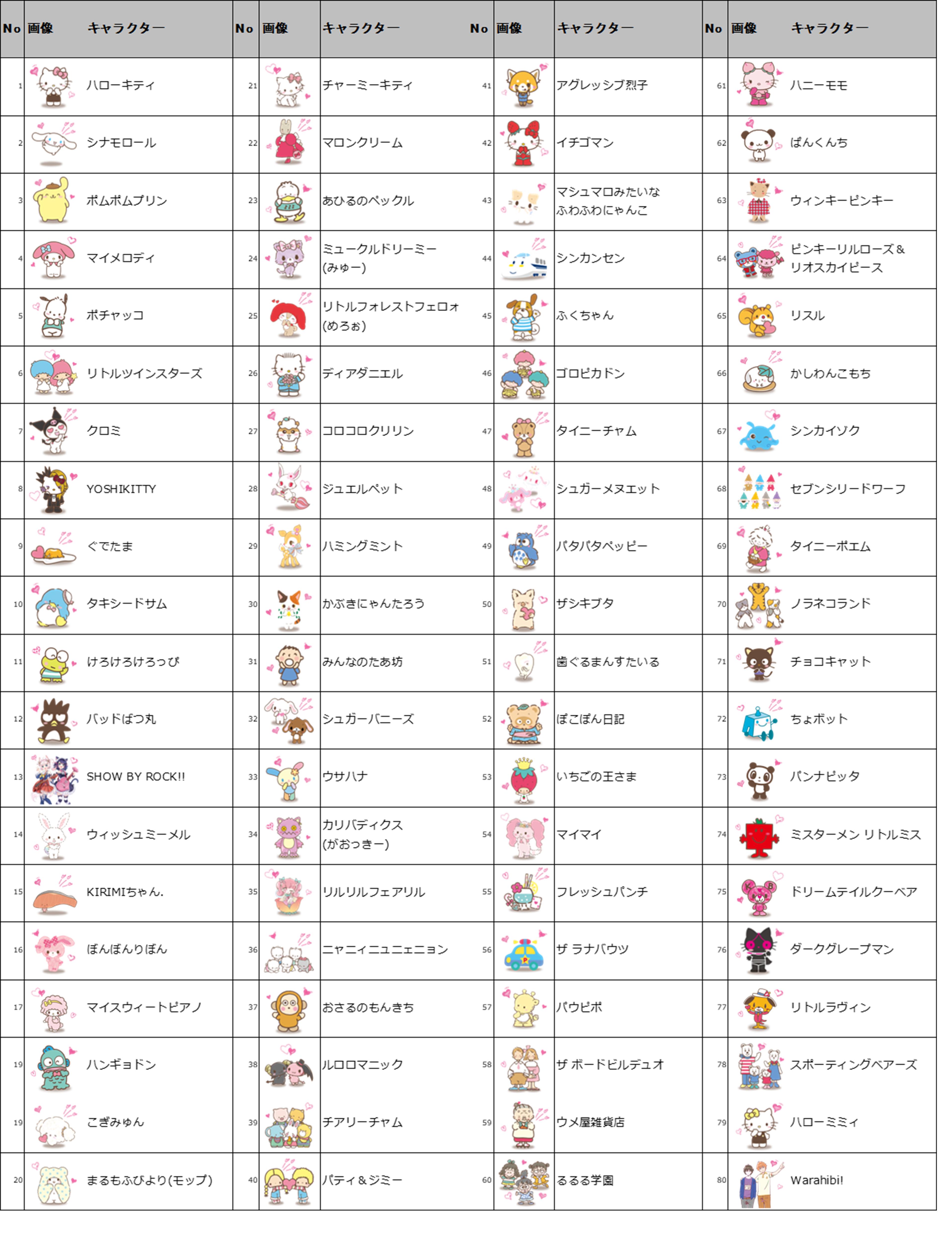 ノミネート80キャラクター